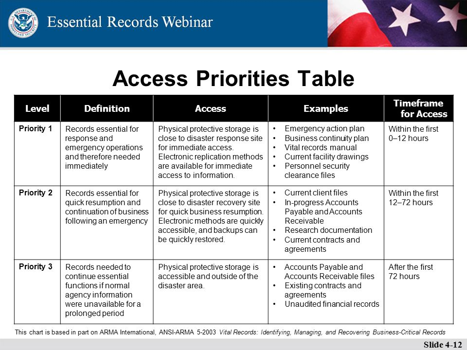 Access Priorities Table Slide 4-12 LevelDefinitionAccessExamples Timeframe for Access Priority 1Records essential for response and emergency operations and therefore needed immediately Physical protective storage is close to disaster response site for immediate access.