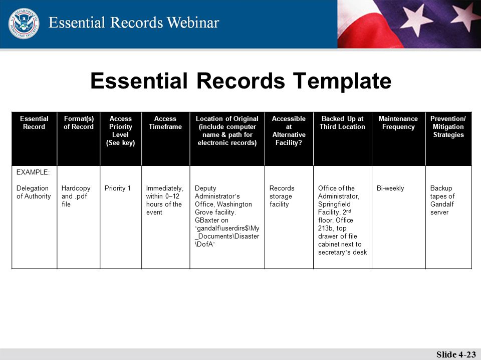 Essential Records Template Slide 4-23 Essential Record Format(s) of Record Access Priority Level (See key) Access Timeframe Location of Original (include computer name & path for electronic records) Accessible at Alternative Facility.