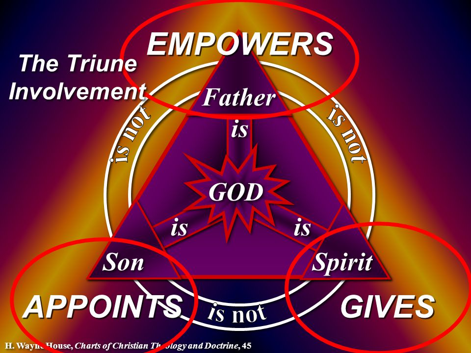 is Son GOD Father Spirit H.