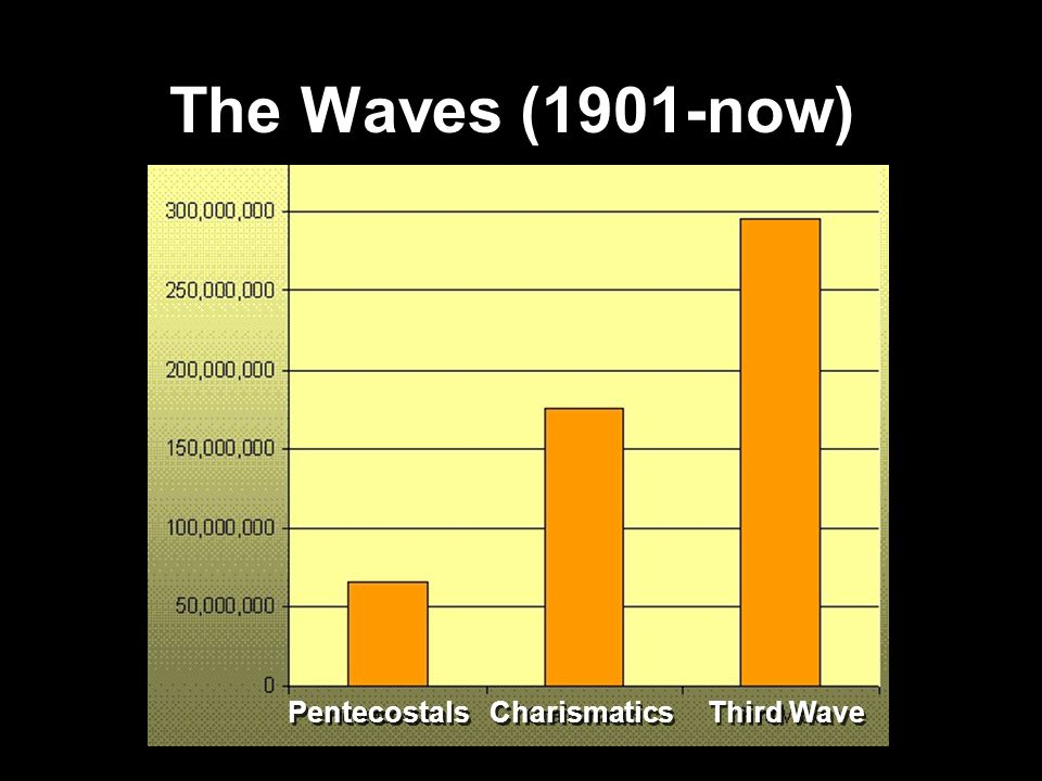 The Waves (1901-now) Pentecostals Charismatics Third Wave