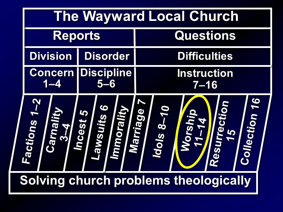 The Wayward Local Church Solving church problems theologically The Wayward Local Church Reports Questions Worship 11–14 Worship 11–14 Instruction 7–16 Instruction 7–16 Concern 1–4 Concern 1–4 Resurrection 15 Collection 16 Division Disorder Difficulties Discipline 5–6 Discipline 5–6 Idols 8–10 Marriage 7 Incest 5 Lawsuits 6 Immorality Factions 1–2 Carnality 3–4 Carnality 3–4
