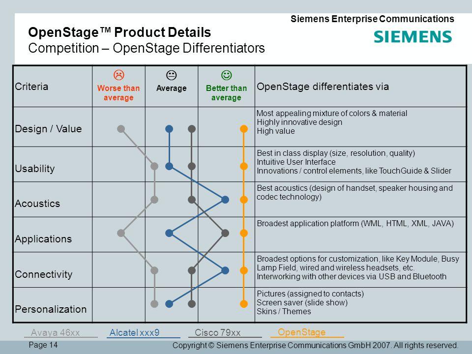 Page 14 Siemens Enterprise Communications Copyright © Siemens Enterprise Communications GmbH 2007.