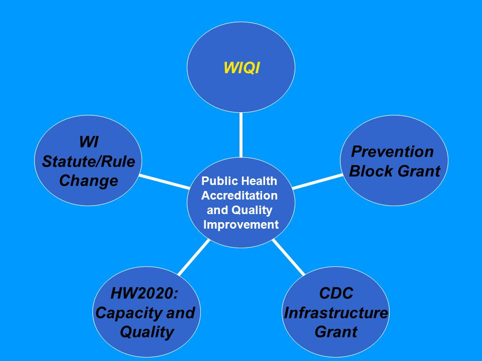 Public Health Accreditation and Quality Improvement WIQI Prevention Block Grant CDC Infrastructure Grant HW2020: Capacity and Quality WI Statute/Rule Change