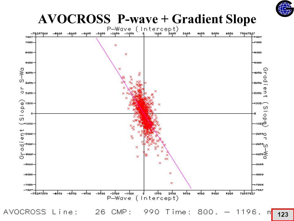 AVOCROSS P-wave + Gradient Slope 123