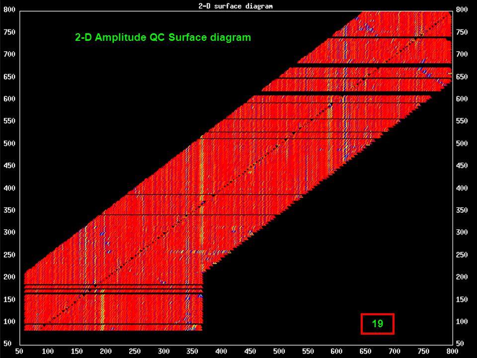 Geometry QC 19 2-D Amplitude QC Surface diagram