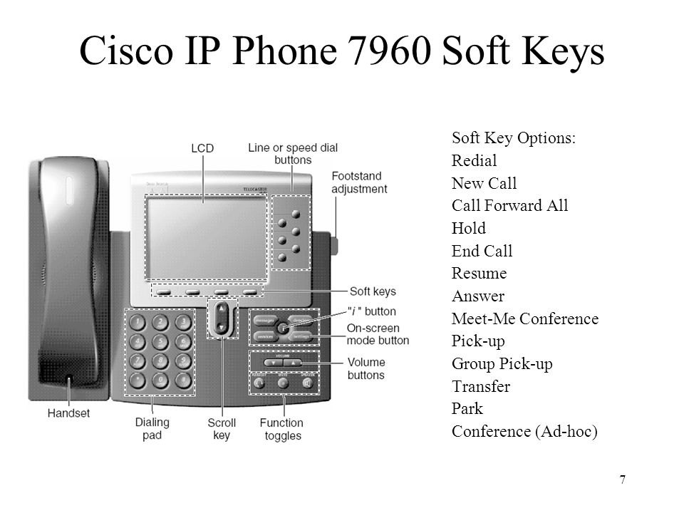 7 Soft Key Options: Redial New Call Call Forward All Hold End Call Resume Answer Meet-Me Conference Pick-up Group Pick-up Transfer Park Conference (Ad-hoc) Cisco IP Phone 7960 Soft Keys