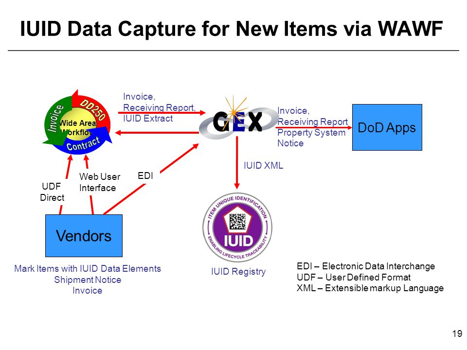 IUID Data Capture for New Items via WAWF DoD Apps Vendors UDF Direct Invoice, Receiving Report, IUID Extract IUID XML Invoice, Receiving Report Property System Notice Mark Items with IUID Data Elements Shipment Notice Invoice Wide Area Workflow EDI IUID Registry EDI – Electronic Data Interchange UDF – User Defined Format XML – Extensible markup Language Web User Interface 19
