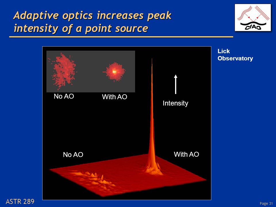 Page 31 ASTR 289 Adaptive optics increases peak intensity of a point source Lick Observatory No AO With AO No AO With AO Intensity