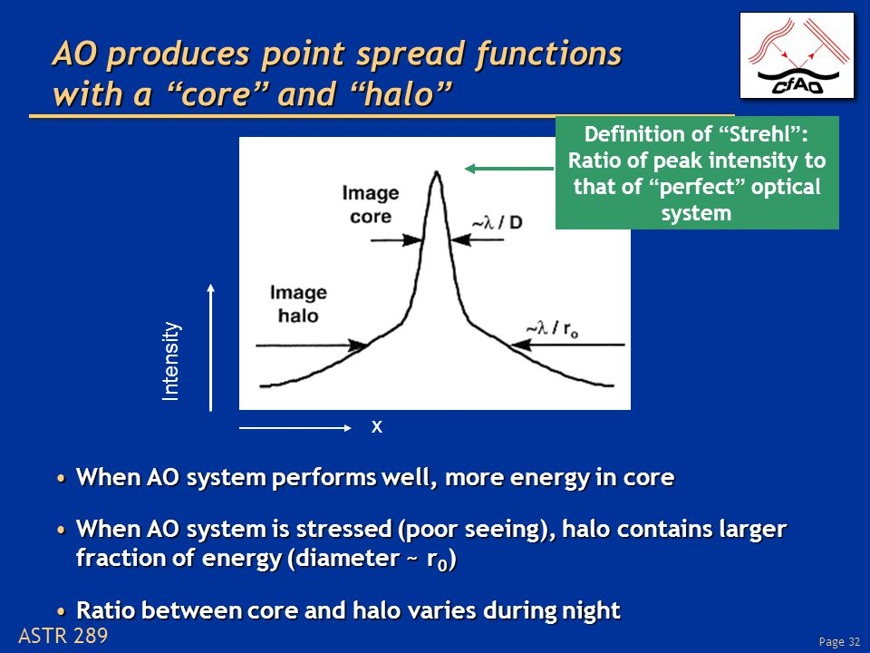 Page 32 ASTR 289 AO produces point spread functions with a core and halo When AO system performs well, more energy in coreWhen AO system performs well, more energy in core When AO system is stressed (poor seeing), halo contains larger fraction of energy (diameter ~ r 0 )When AO system is stressed (poor seeing), halo contains larger fraction of energy (diameter ~ r 0 ) Ratio between core and halo varies during nightRatio between core and halo varies during night Intensity x Definition of Strehl : Ratio of peak intensity to that of perfect optical system