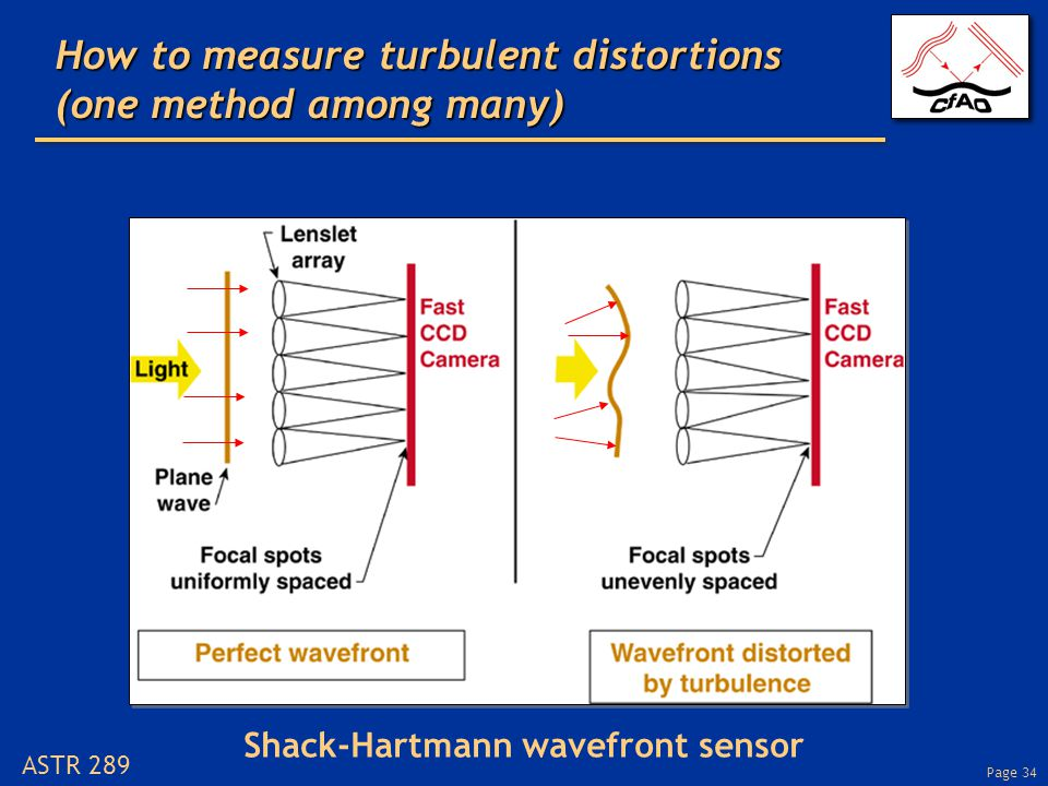 Page 34 ASTR 289 How to measure turbulent distortions (one method among many) Shack-Hartmann wavefront sensor