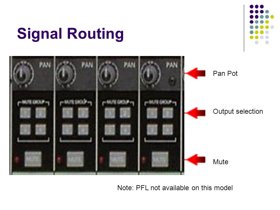 Signal Routing Pan Pot Output selection Mute Note: PFL not available on this model