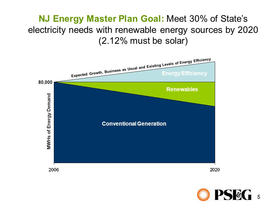 5 NJ Energy Master Plan Goal: Meet 30% of State's electricity needs with renewable energy sources by 2020 (2.12% must be solar) Conventional Generation Energy Efficiency Renewables MWHs of Energy Demand Expected Growth, Business as Usual and Existing Levels of Energy Efficiency 80,000
