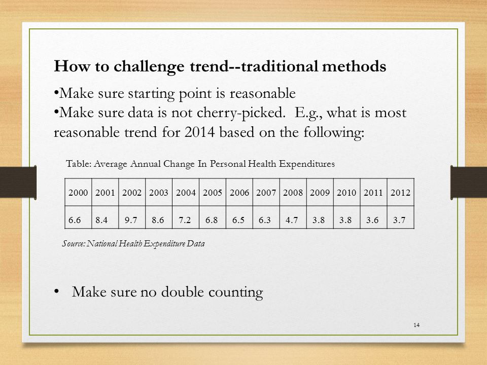 14 How to challenge trend--traditional methods Make sure starting point is reasonable Make sure data is not cherry-picked. E.g., what is most reasonab