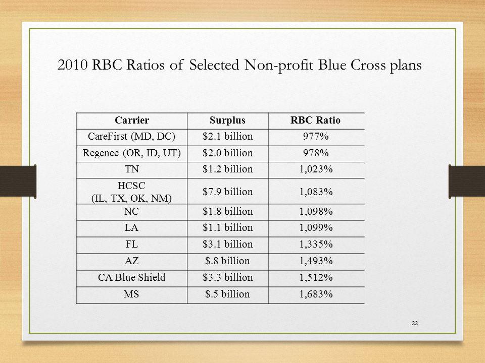 22 CarrierSurplusRBC Ratio CareFirst (MD, DC)$2.1 billion977% Regence (OR, ID, UT)$2.0 billion978% TN$1.2 billion1,023% HCSC (IL, TX, OK, NM) $7.9 billion1,083% NC$1.8 billion1,098% LA$1.1 billion1,099% FL$3.1 billion1,335% AZ$.8 billion1,493% CA Blue Shield$3.3 billion1,512% MS$.5 billion1,683% 2010 RBC Ratios of Selected Non-profit Blue Cross plans