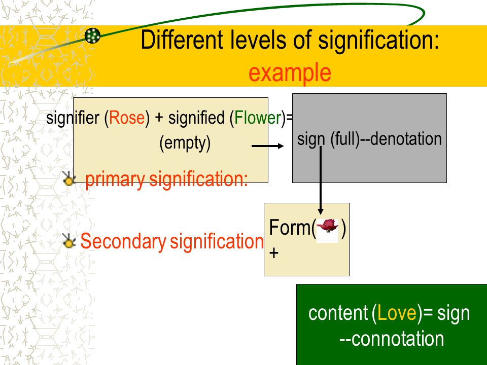 signifier (Rose) + signified (Flower)= (empty) Different levels of signification: example primary signification: Secondary signification sign (full)--denotation Form( ) + content (Love)= sign --connotation