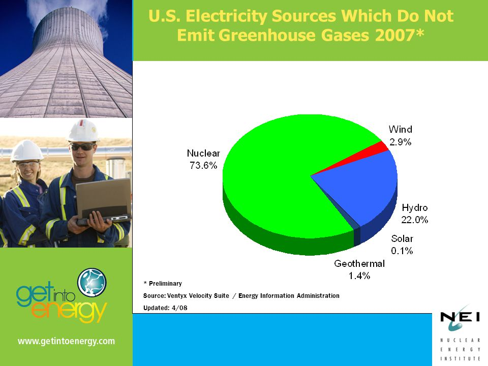 U.S. Electricity Sources Which Do Not Emit Greenhouse Gases 2007* * Preliminary Source: Ventyx Velocity Suite / Energy Information Administration Upda