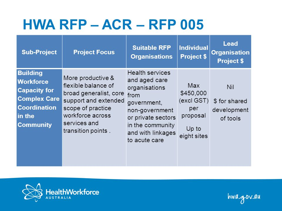 11 Sub-ProjectProject Focus Suitable RFP Organisations Individual Project $ Lead Organisation Project $ Building Workforce Capacity for Complex Care Coordination in the Community More productive & flexible balance of broad generalist, core support and extended scope of practice workforce across services and transition points.