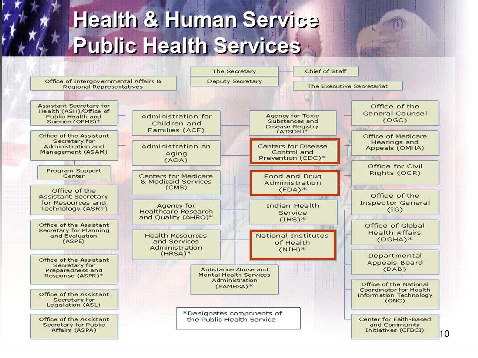 10 Health & Human Service Public Health Services