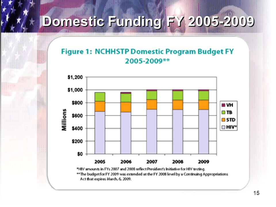 15 Domestic Funding FY 2005-2009