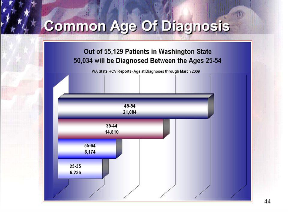 44 Common Age Of Diagnosis
