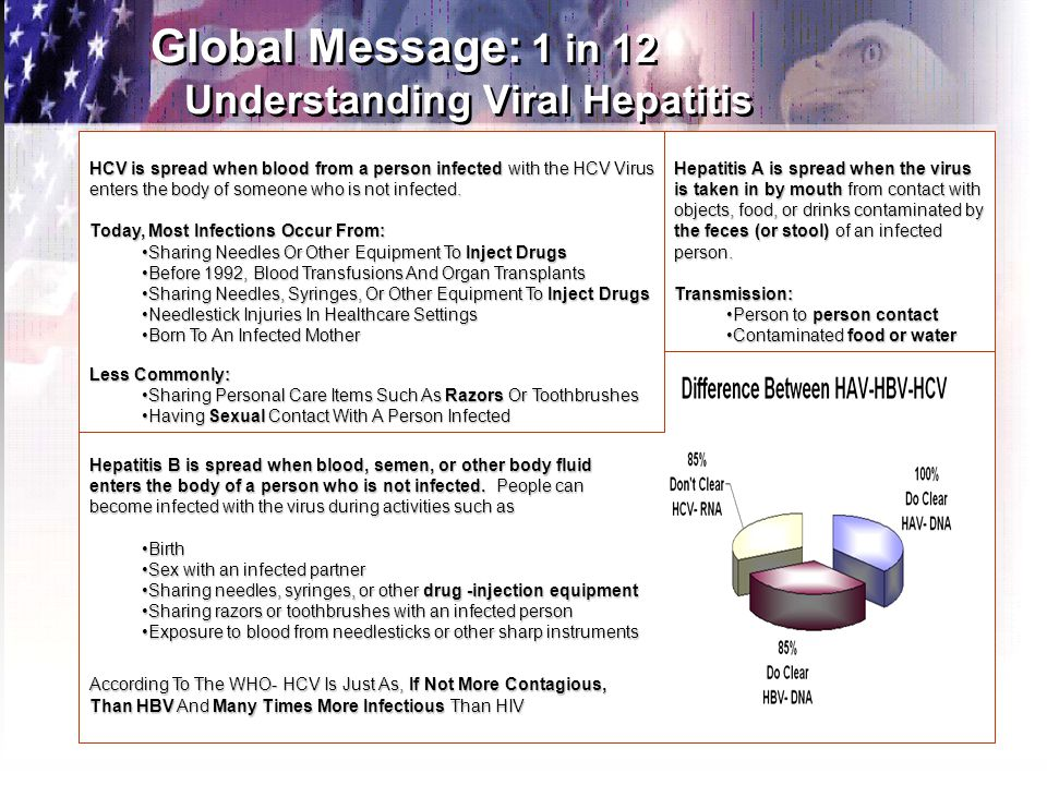 7 Global Message: 1 in 12 Understanding Viral Hepatitis Hepatitis B is spread when blood, semen, or other body fluid enters the body of a person who is not infected.