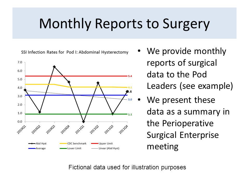 Monthly Reports to Surgery We provide monthly reports of surgical data to the Pod Leaders (see example) We present these data as a summary in the Perioperative Surgical Enterprise meeting Fictional data used for illustration purposes