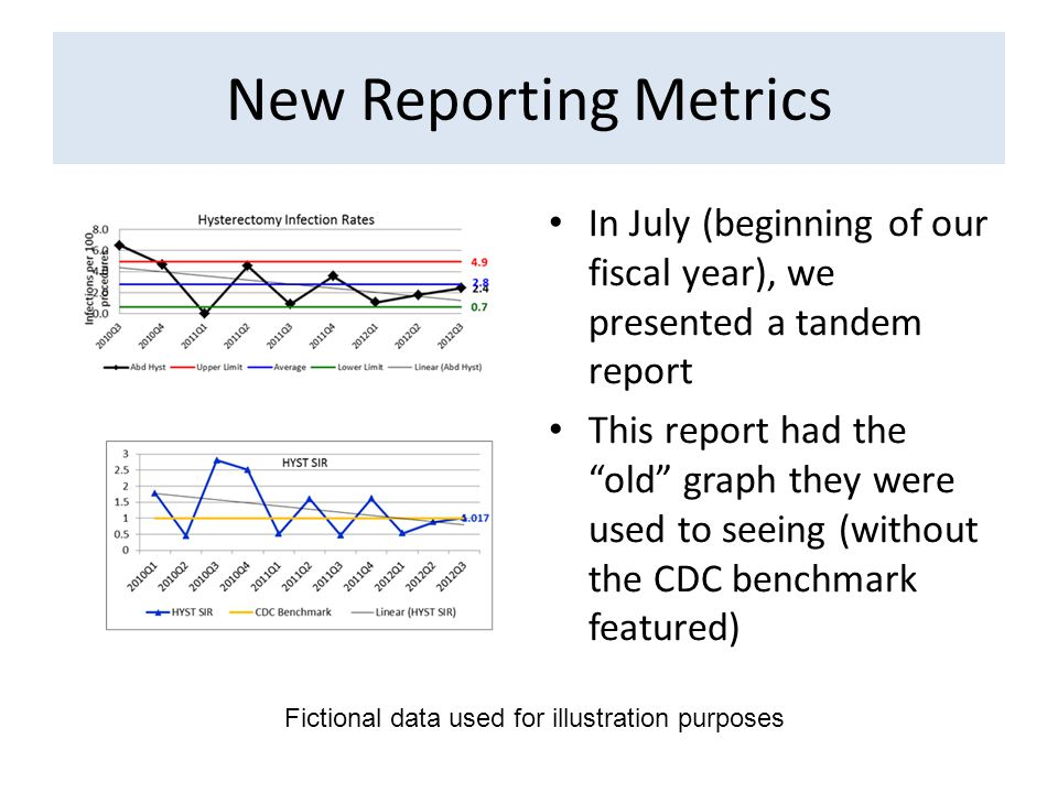 New Reporting Metrics In July (beginning of our fiscal year), we presented a tandem report This report had the old graph they were used to seeing (without the CDC benchmark featured) Fictional data used for illustration purposes