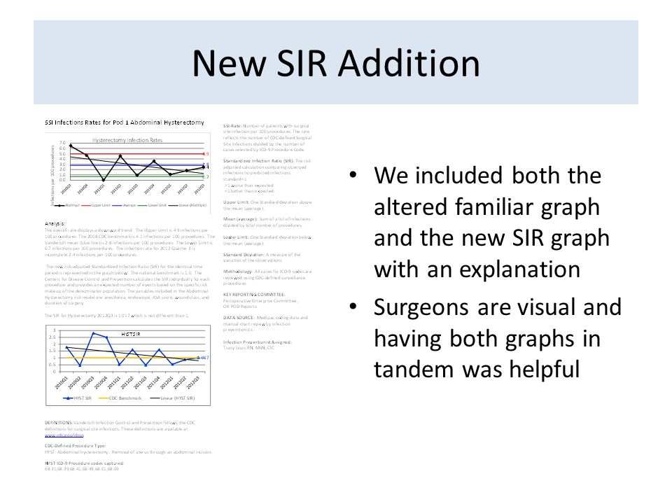 New SIR Addition We included both the altered familiar graph and the new SIR graph with an explanation Surgeons are visual and having both graphs in t