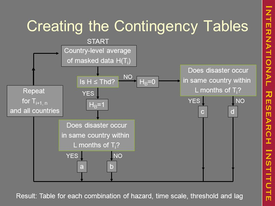 Creating the Contingency Tables Is H ≤ Thd.