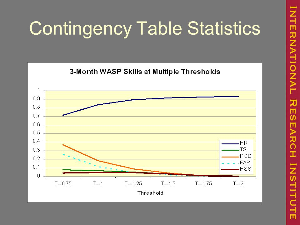 Contingency Table Statistics