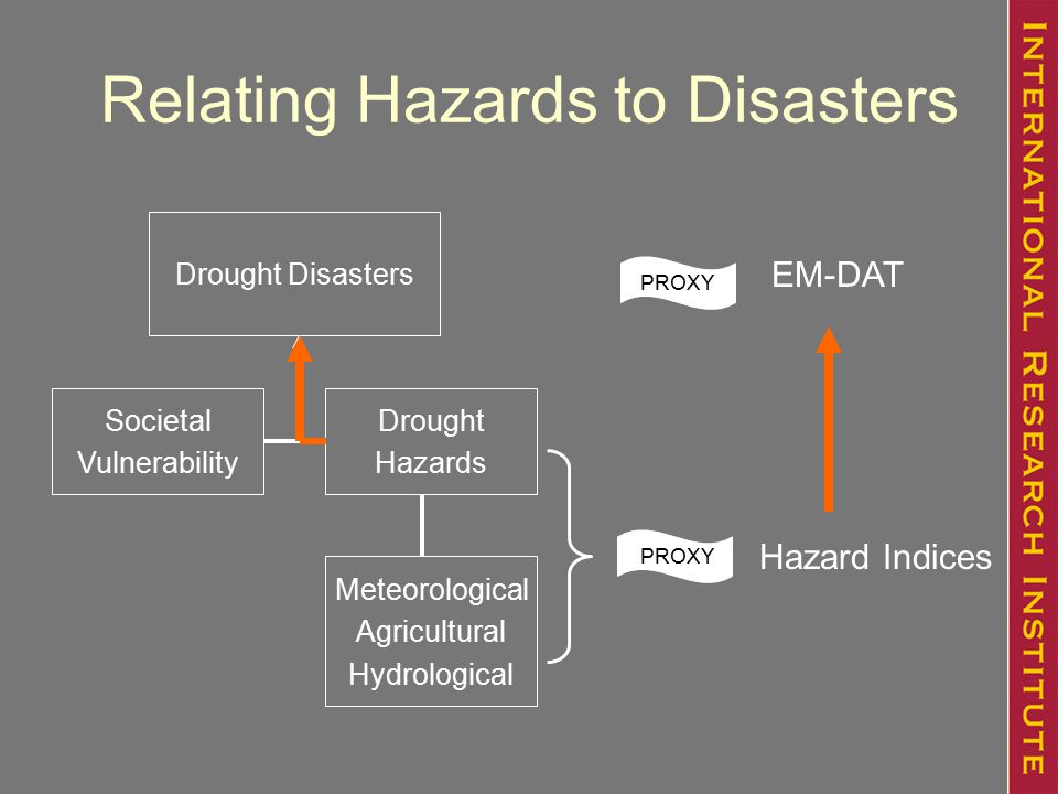 Relating Hazards to Disasters Drought Disasters Societal Vulnerability Drought Hazards Meteorological Agricultural Hydrological EM-DAT Hazard Indices PROXY