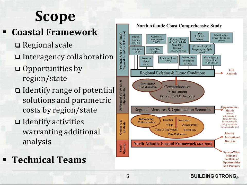 BUILDING STRONG ® Scope  Coastal Framework  Regional scale  Interagency collaboration  Opportunities by region/state  Identify range of potential