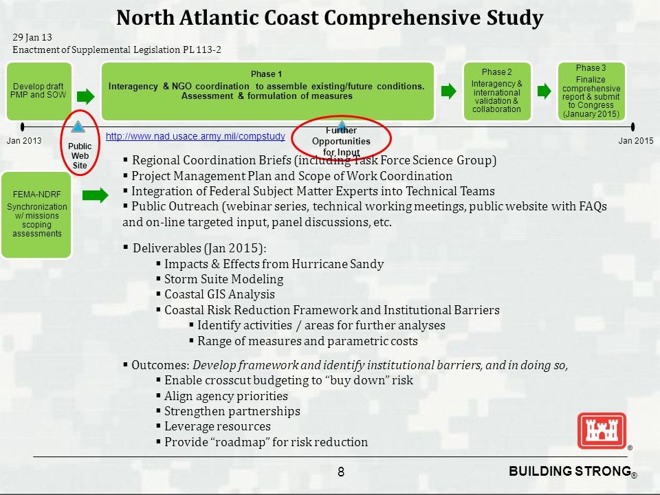 BUILDING STRONG ® North Atlantic Coast Comprehensive Study 8 29 Jan 13 Enactment of Supplemental Legislation PL 113-2 Develop draft PMP and SOW Phase