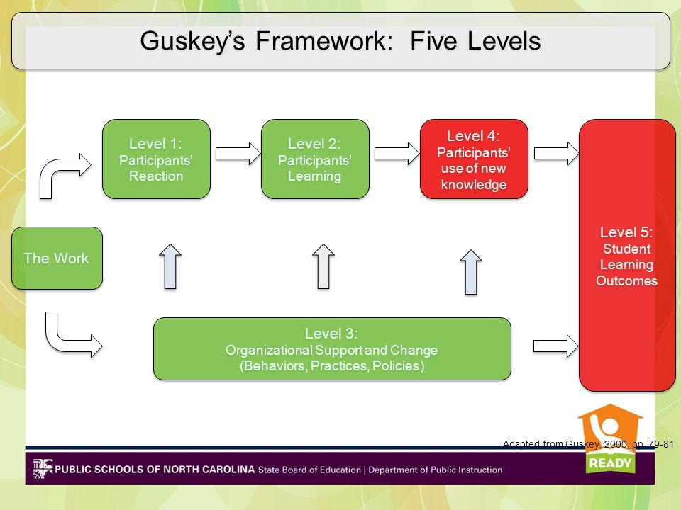 Level 1: Participants' Reaction Level 1: Participants' Reaction Level 2: Participants' Learning Level 2: Participants' Learning Level 4: Participants'