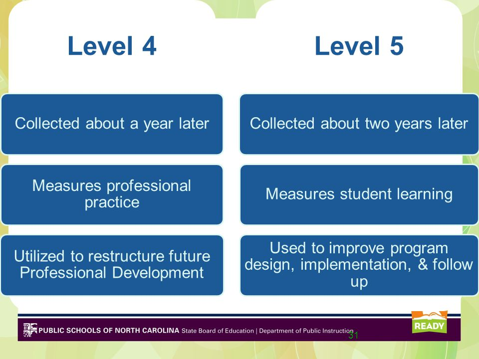 Level 4 Collected about a year later Measures professional practice Utilized to restructure future Professional Development Level 5 Collected about two years laterMeasures student learning Used to improve program design, implementation, & follow up 31