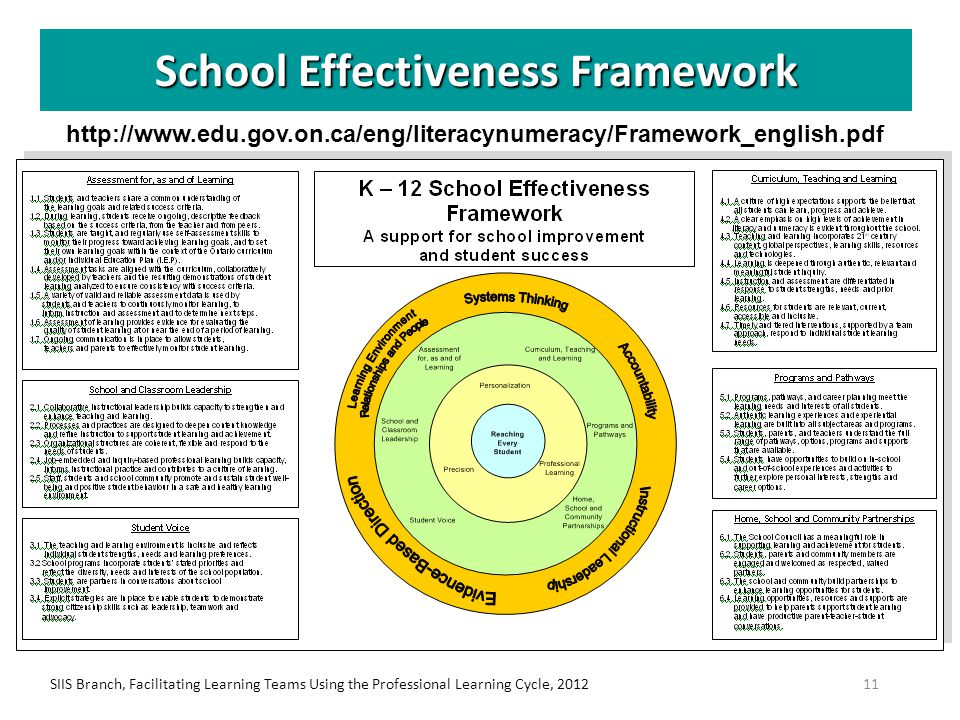 SIIS Branch, Facilitating Learning Teams Using the Professional Learning Cycle, 201211 School Effectiveness Framework http://www.edu.gov.on.ca/eng/lit