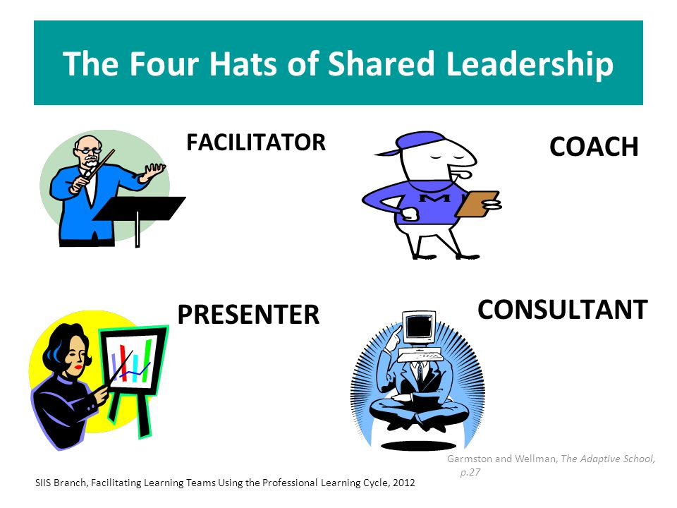 The Four Hats of Shared Leadership FACILITATOR PRESENTER COACH CONSULTANT SIIS Branch, Facilitating Learning Teams Using the Professional Learning Cyc
