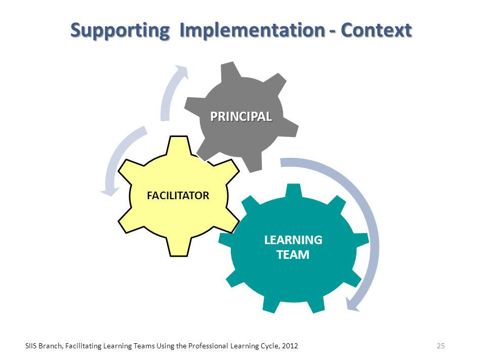 SIIS Branch, Facilitating Learning Teams Using the Professional Learning Cycle, 201225 LEARNING TEAM FACILITATOR PRINCIPAL Supporting Implementation -