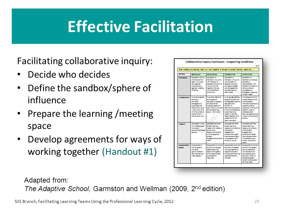 Effective Facilitation Facilitating collaborative inquiry: Decide who decides Define the sandbox/sphere of influence Prepare the learning /meeting spa