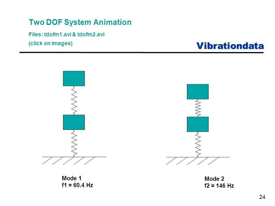 Vibrationdata 24 Two DOF System Animation Files: tdofm1.avi & tdofm2.avi (click on images) Mode 1 f1 = 60.4 Hz Mode 2 f2 = 146 Hz