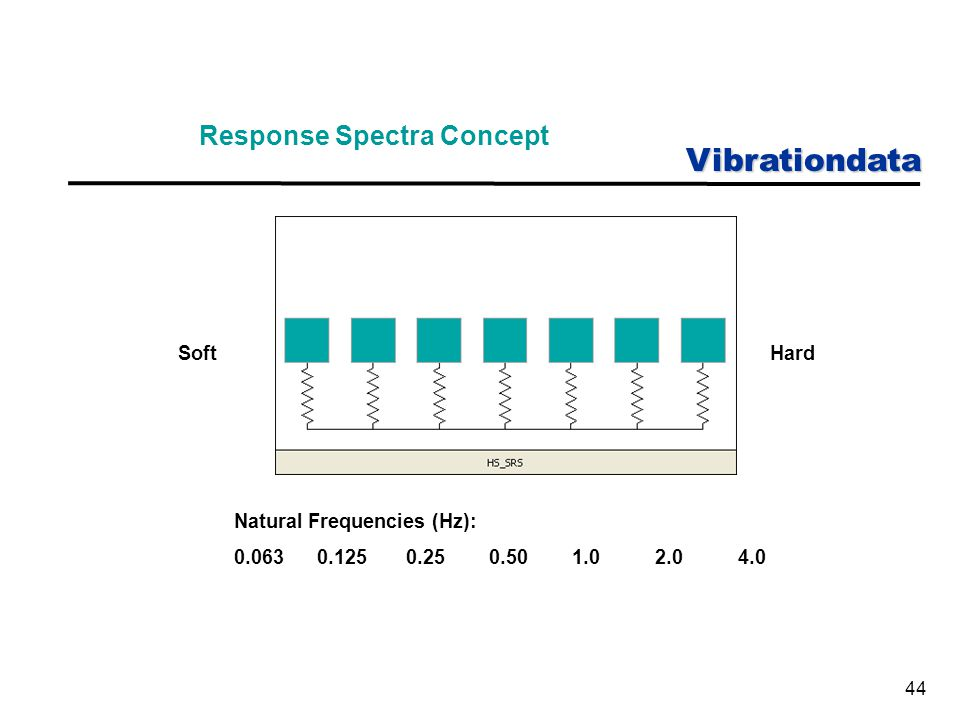 Vibrationdata 44 Response Spectra Concept Natural Frequencies (Hz): 0.063 0.125 0.25 0.50 1.0 2.0 4.0 SoftHard
