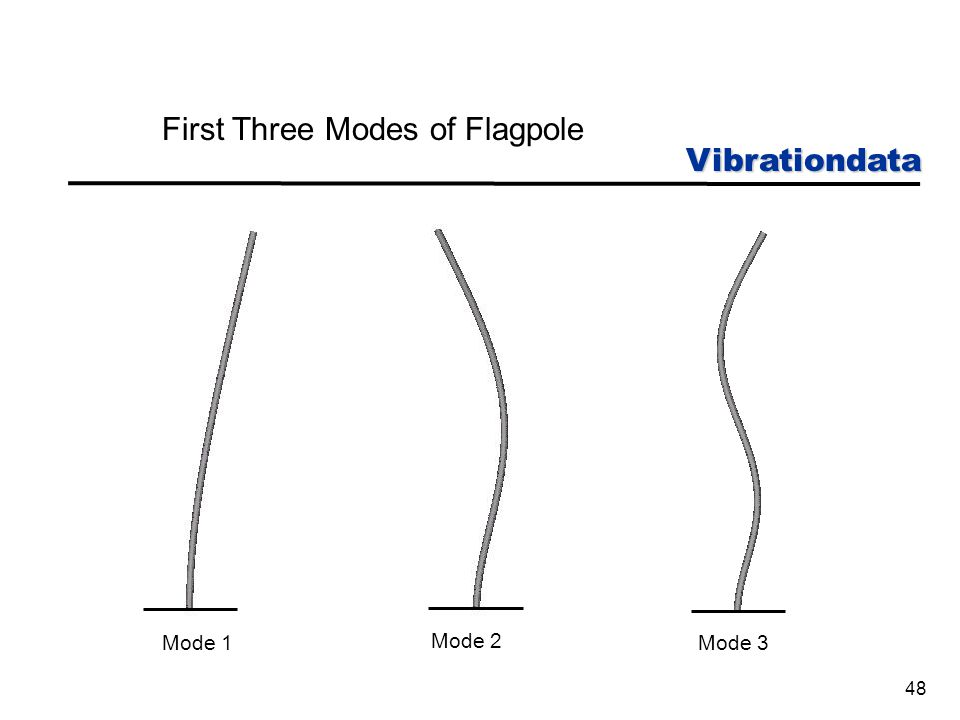 Vibrationdata 48 First Three Modes of Flagpole Mode 1 Mode 2 Mode 3