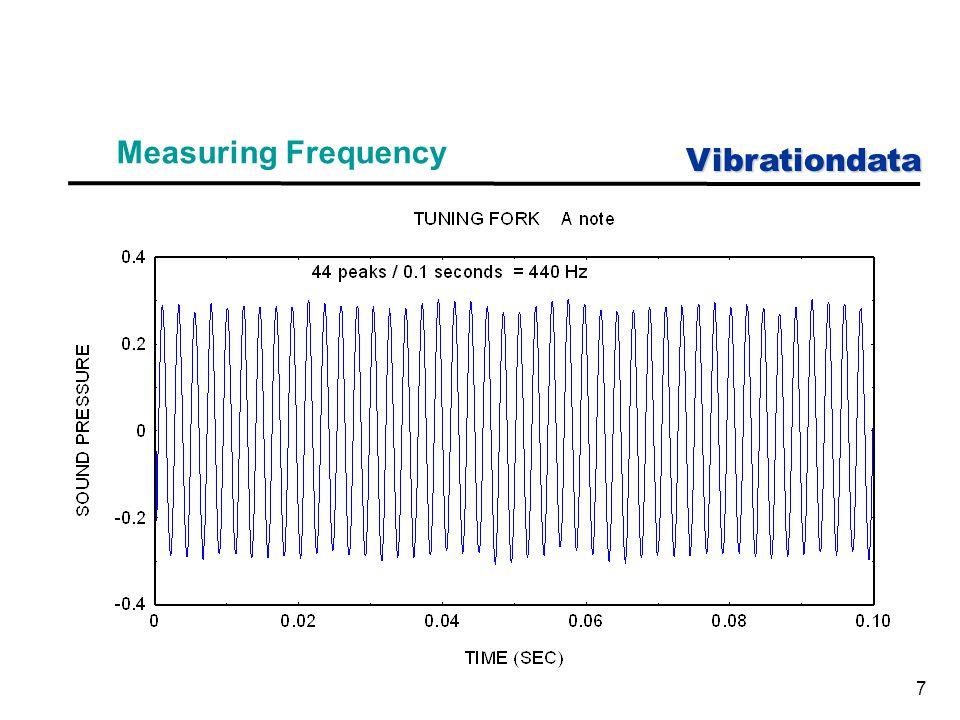 Vibrationdata 28 Excitation Methods (Continued) 3.