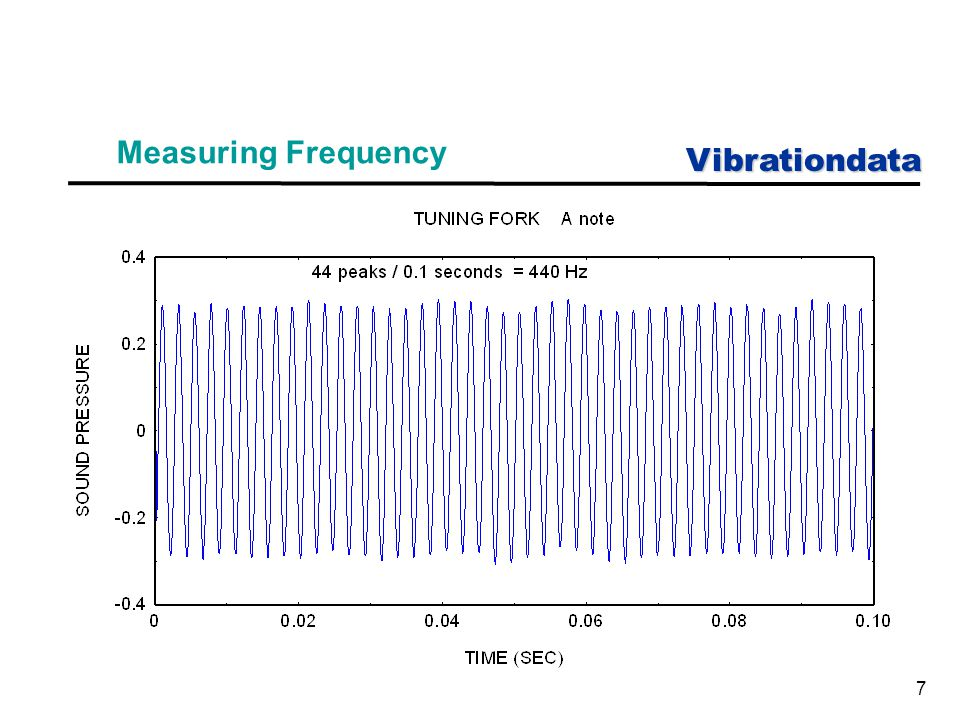 Vibrationdata 48 First Three Modes of Flagpole Mode 1 Mode 2 Mode 3