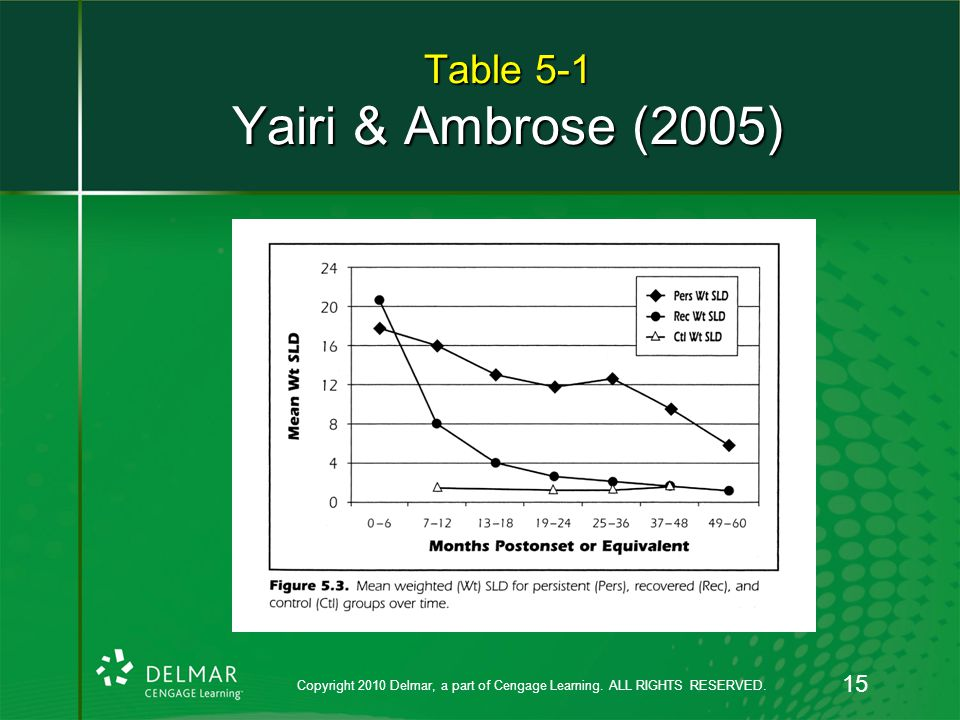Table 5-1 Yairi & Ambrose (2005) Copyright 2010 Delmar, a part of Cengage Learning. ALL RIGHTS RESERVED. 15