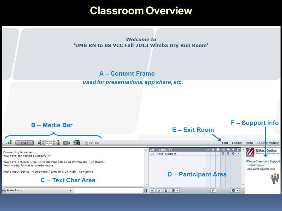 Classroom Overview A – Content Frame B – Media Bar C – Text Chat Area D – Participant Area E – Exit Room F – Support Info used for presentations, app share, etc.