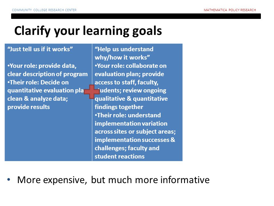 Clarify your learning goals COMMUNITY COLLEGE RESEARCH CENTERMATHEMATICA POLICY RESEARCH Just tell us if it works Your role: provide data, clear description of program Their role: Decide on quantitative evaluation plan; clean & analyze data; provide results Help us understand why/how it works Your role: collaborate on evaluation plan; provide access to staff, faculty, students; review ongoing qualitative & quantitative findings together Their role: understand implementation variation across sites or subject areas; implementation successes & challenges; faculty and student reactions More expensive, but much more informative