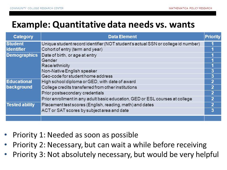 Example: Quantitative data needs vs.