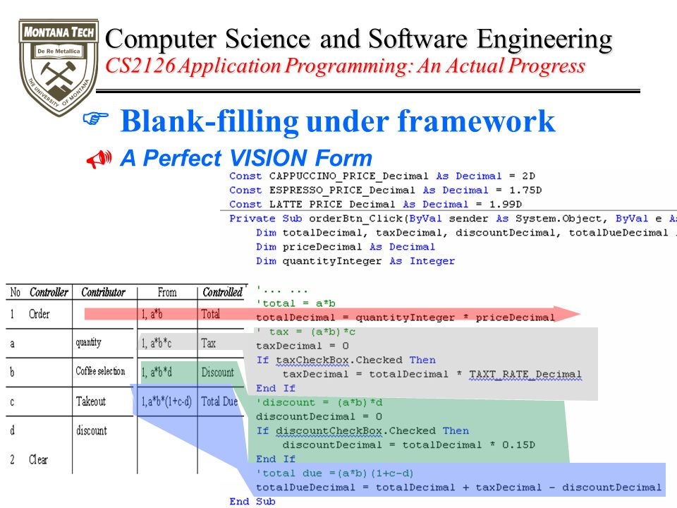 Computer Science and Software Engineering CS2126 Application Programming: An Actual Progress  Blank-filling under framework  A Perfect VISION Form