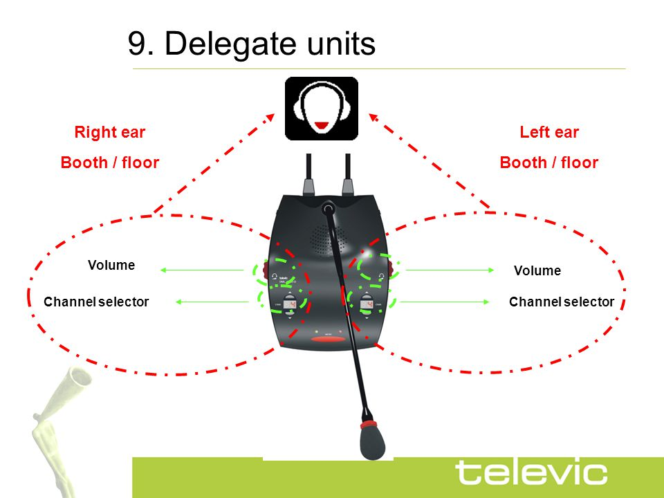 9. Delegate units Channel selector Volume Channel selector Left ear Booth / floor Right ear Booth / floor